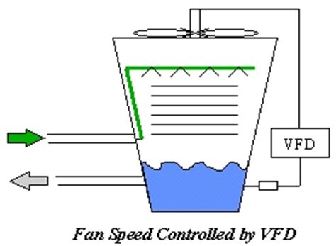 Speed control of DC motor using optimization techniques