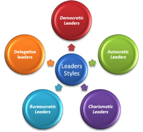 Essay about difference between leadership and management theory
