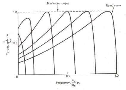Speed Control of DC Servo Motor using PID Controller